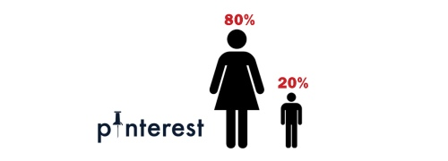 80 percent of Pinterest users are women